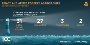 Piracy and Armed Robbery Against Ships